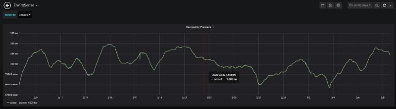 Single graph of barometric pressure from one sensor over 30 days