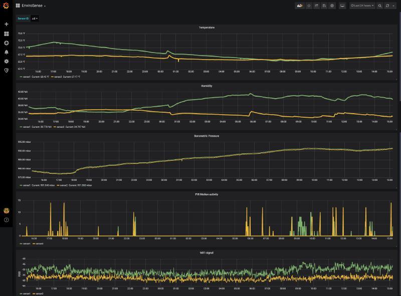 Grafana Dashboard showing the metrics of two boards
